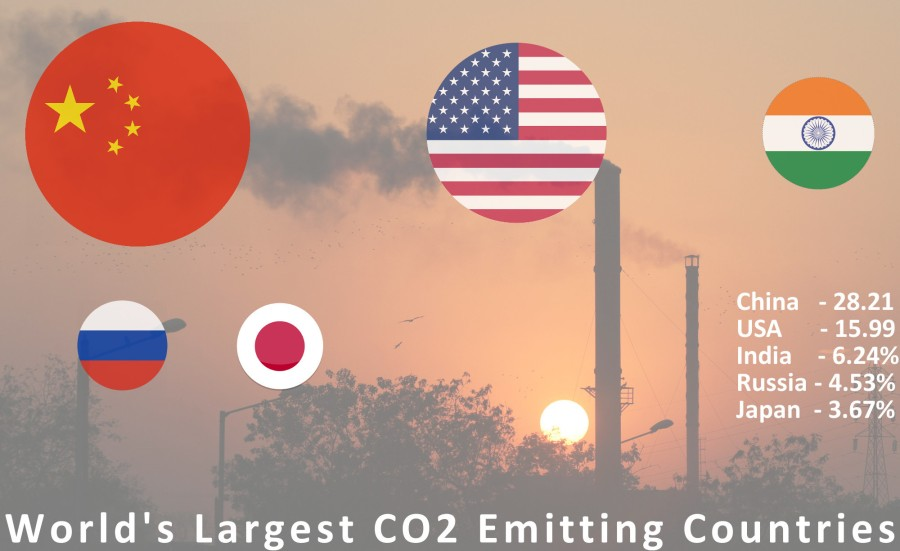 Largest-CO2-Producing-Countries
