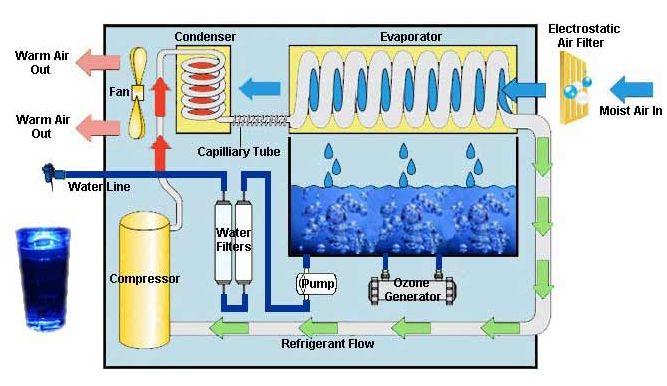 Atmospheric_Water_Generator_diagram